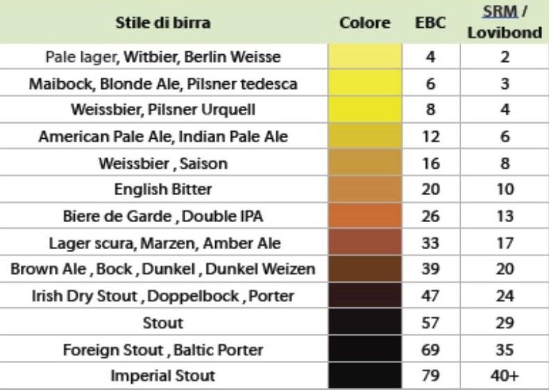 I colori della birra: le scale di misura